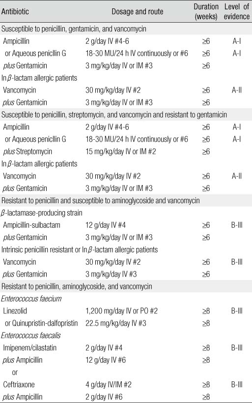 Clinical Guideline For The Diagnosis And Treatment Of Cardiovascular
